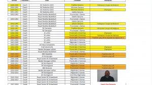 CV - Coach Guy Despretz
